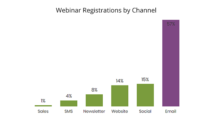 a graph showing webinar registrations by channel